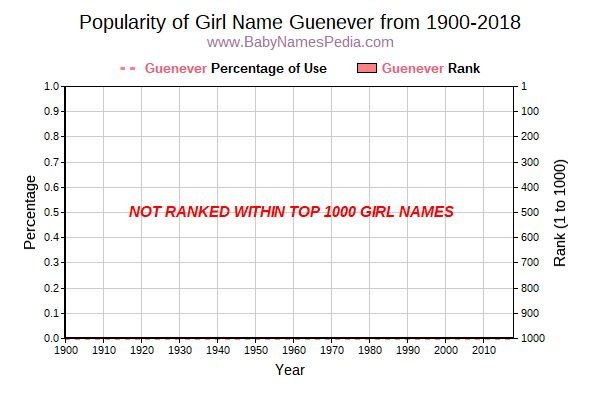 Popularity Trend  for Guenever  from 1900 to 2017