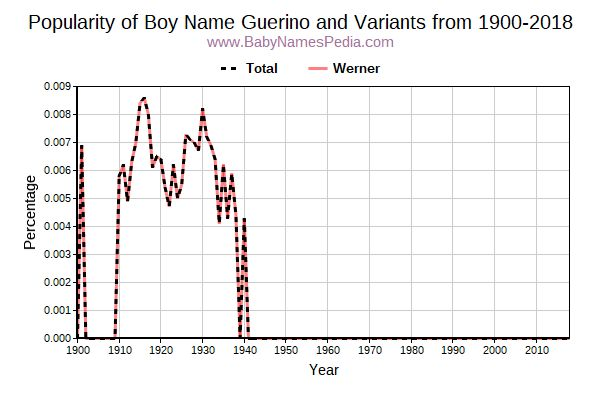 Variant Popularity Trend  for Guerino  from 1900 to 2016