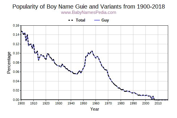 Variant Popularity Trend  for Guie  from 1900 to 2016