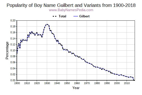Variant Popularity Trend  for Guilbert  from 1900 to 2018