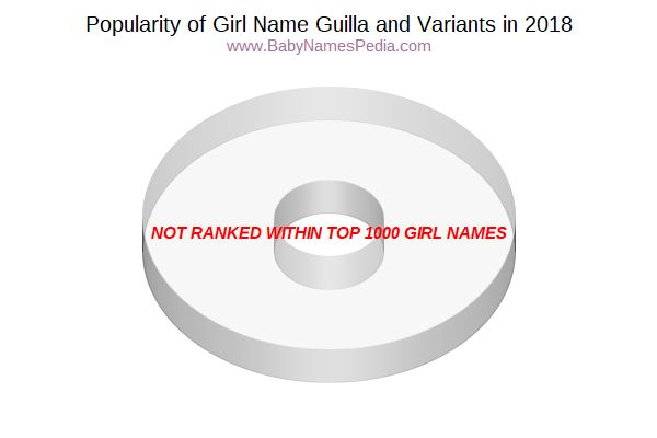 Variant Popularity Chart  for Guilla  in 2015