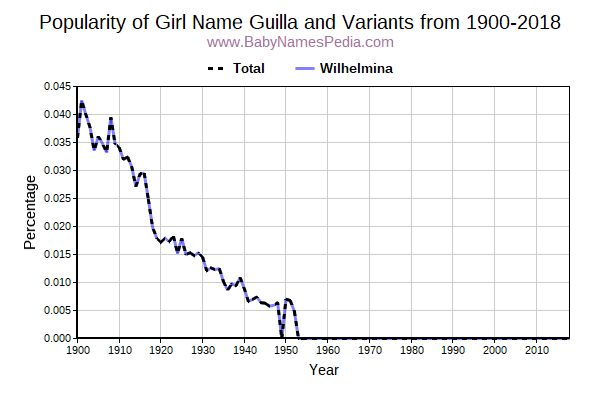 Variant Popularity Trend  for Guilla  from 1900 to 2015