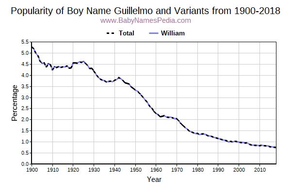 Variant Popularity Trend  for Guillelmo  from 1900 to 2018