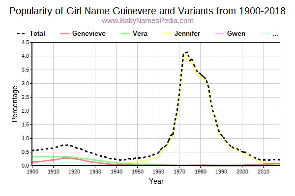 Variant Popularity Trend  for Guinevere  from 1900 to 2017