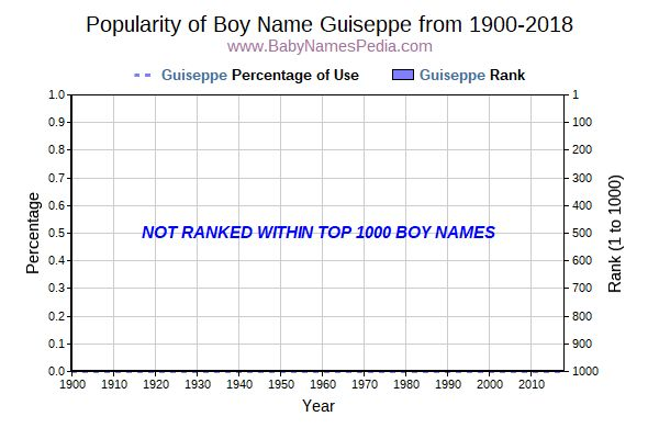 Popularity Trend  for Guiseppe  from 1900 to 2016