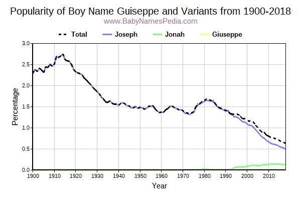 Variant Popularity Trend  for Guiseppe  from 1900 to 2016