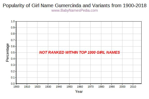 Variant Popularity Trend  for Gumercinda  from 1900 to 2015