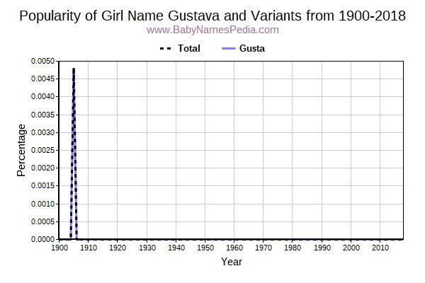 Variant Popularity Trend  for Gustava  from 1900 to 2018
