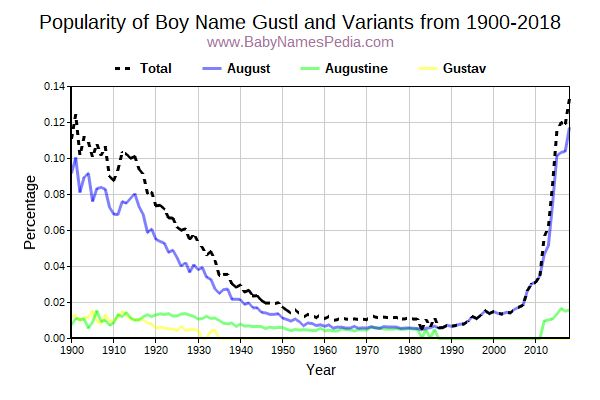 Variant Popularity Trend  for Gustl  from 1900 to 2017
