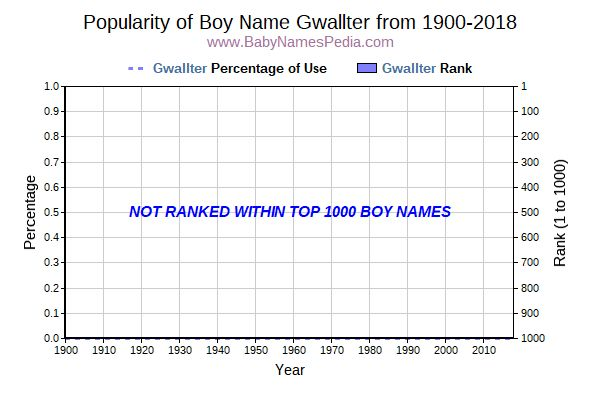 Popularity Trend  for Gwallter  from 1900 to 2016