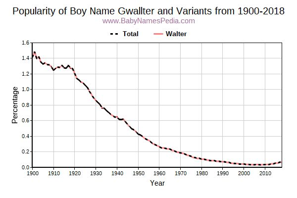 Variant Popularity Trend  for Gwallter  from 1900 to 2016