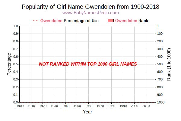 Popularity Trend  for Gwendolen  from 1900 to 2017
