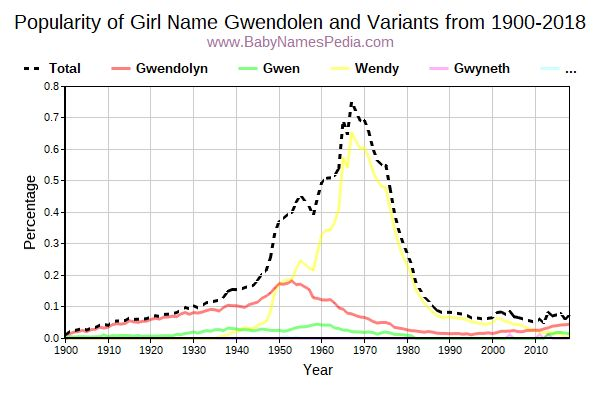 Variant Popularity Trend  for Gwendolen  from 1900 to 2017