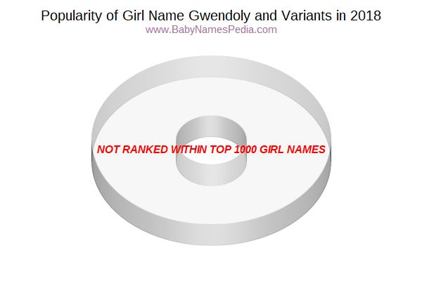 Variant Popularity Chart  for Gwendoly  in 2017