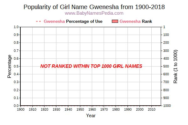 Popularity Trend  for Gwenesha  from 1900 to 2017
