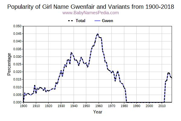 Variant Popularity Trend  for Gwenfair  from 1900 to 2017