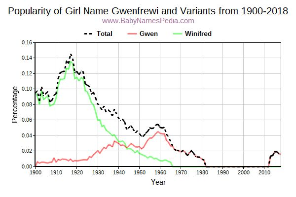 Variant Popularity Trend  for Gwenfrewi  from 1900 to 2017