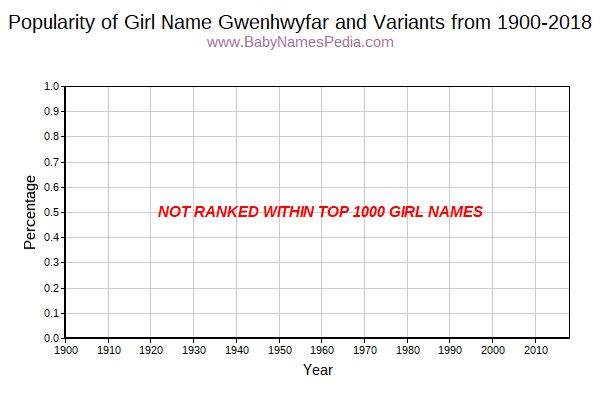 Variant Popularity Trend  for Gwenhwyfar  from 1900 to 2018