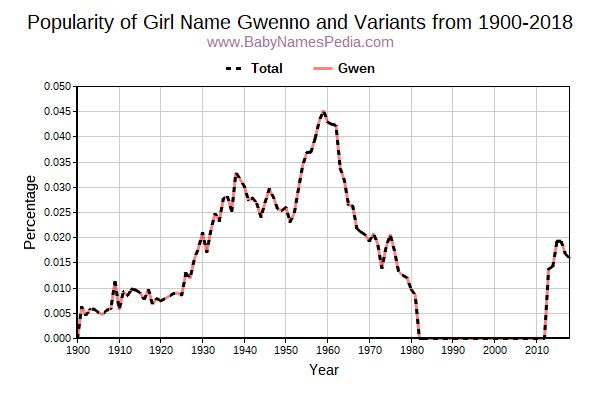 Variant Popularity Trend  for Gwenno  from 1900 to 2017