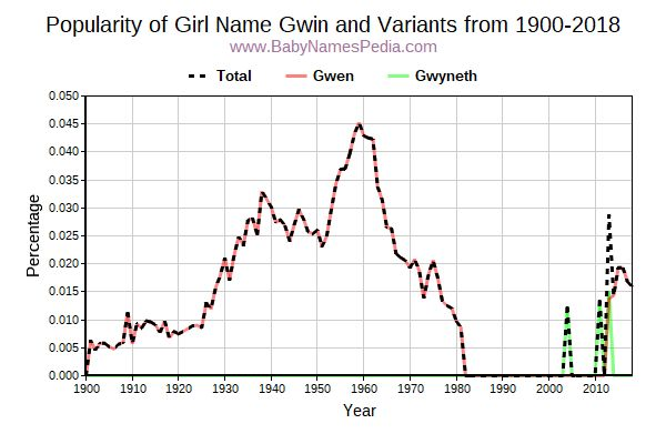 Variant Popularity Trend  for Gwin  from 1900 to 2017