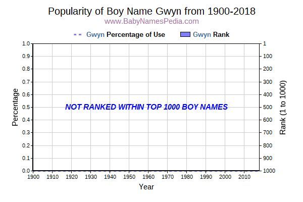Popularity Trend  for Gwyn  from 1900 to 2017