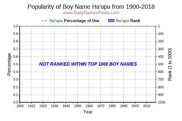 Popularity Trend  for Ha'upu  from 1900 to 2015