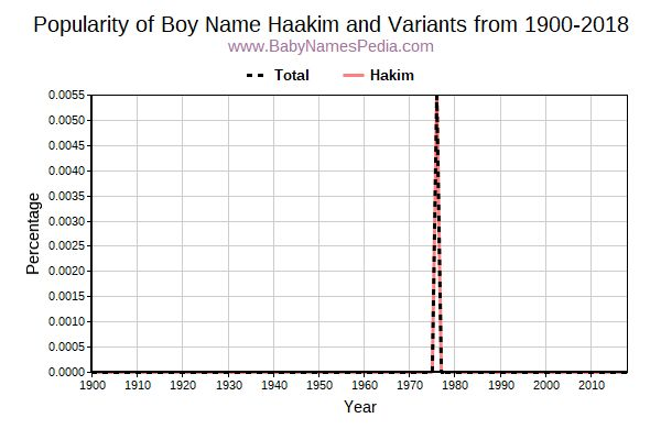 Variant Popularity Trend  for Haakim  from 1900 to 2015