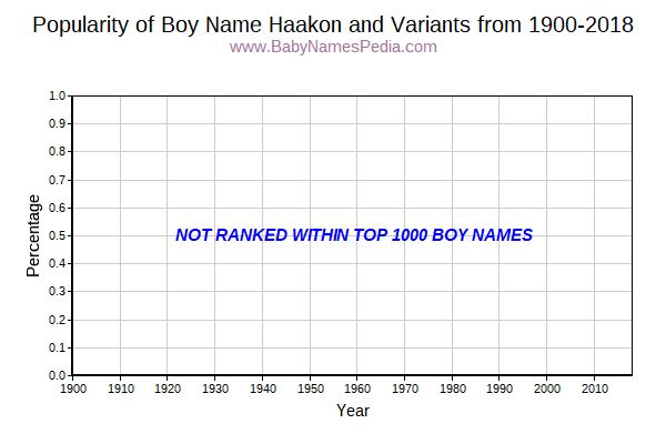 Variant Popularity Trend  for Haakon  from 1900 to 2016