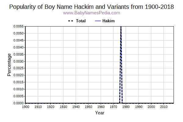 Variant Popularity Trend  for Hackim  from 1900 to 2018