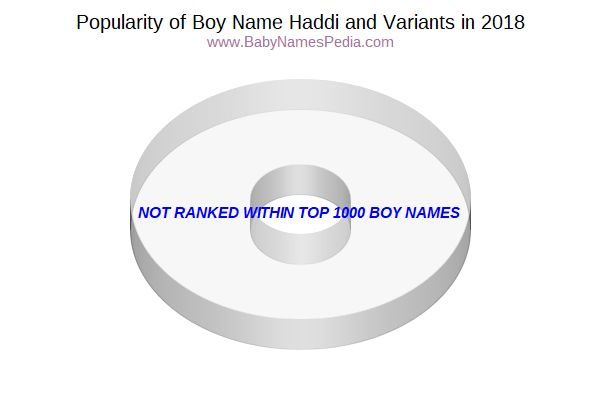 Variant Popularity Chart  for Haddi  in 2015