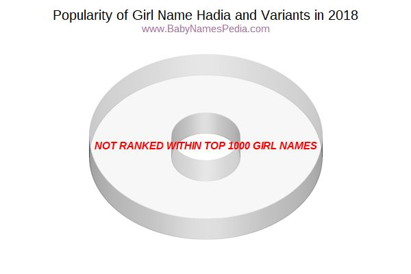 Variant Popularity Chart  for Hadia  in 2015
