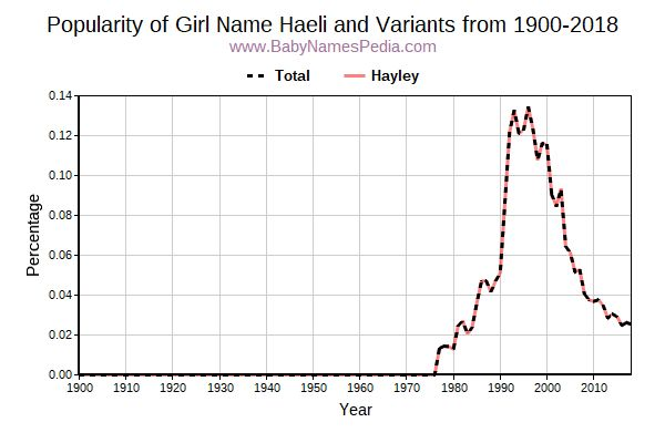 Variant Popularity Trend  for Haeli  from 1900 to 2017