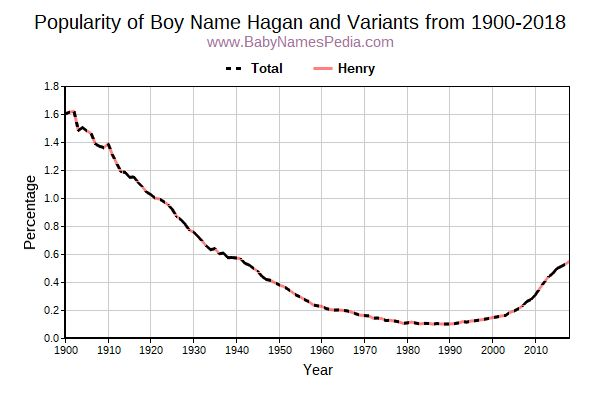 Variant Popularity Trend  for Hagan  from 1900 to 2018