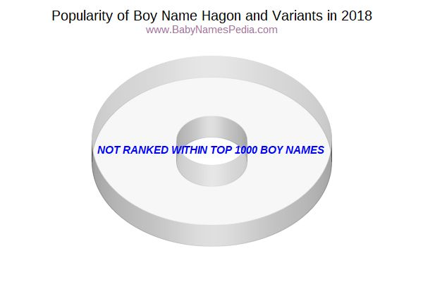 Variant Popularity Chart  for Hagon  in 2018