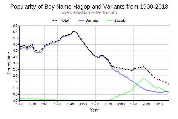 Variant Popularity Trend  for Hagop  from 1900 to 2015