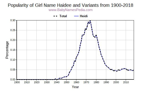 Variant Popularity Trend  for Haidee  from 1900 to 2018