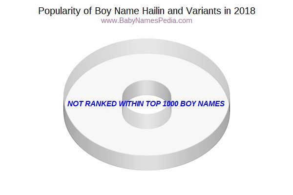 Variant Popularity Chart  for Hailin  in 2015