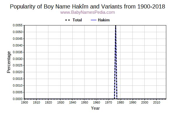 Variant Popularity Trend  for Hakîm  from 1900 to 2018