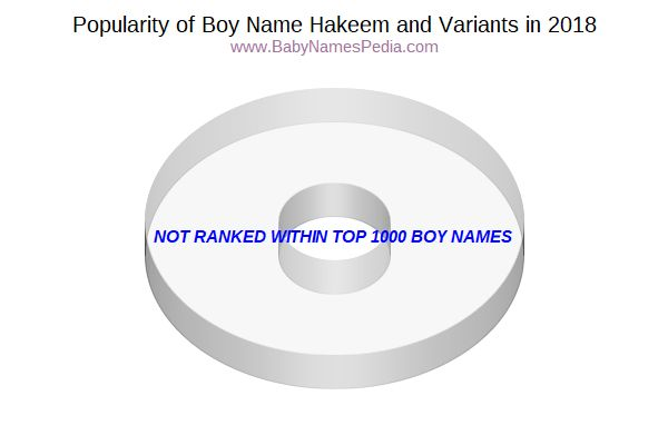 Variant Popularity Chart  for Hakeem  in 2018