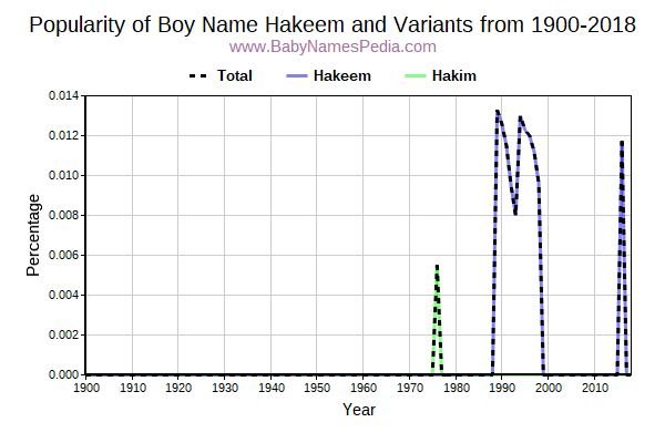 Variant Popularity Trend  for Hakeem  from 1900 to 2018