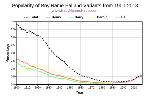 Variant Popularity Trend  for Hal  from 1900 to 2017