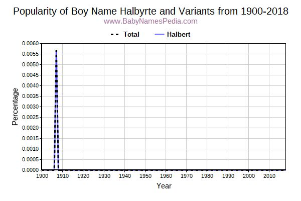 Variant Popularity Trend  for Halbyrte  from 1900 to 2018