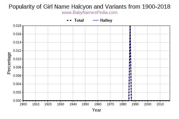 Variant Popularity Trend  for Halcyon  from 1900 to 2016