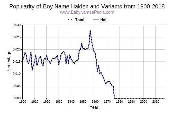 Variant Popularity Trend  for Halden  from 1900 to 2017