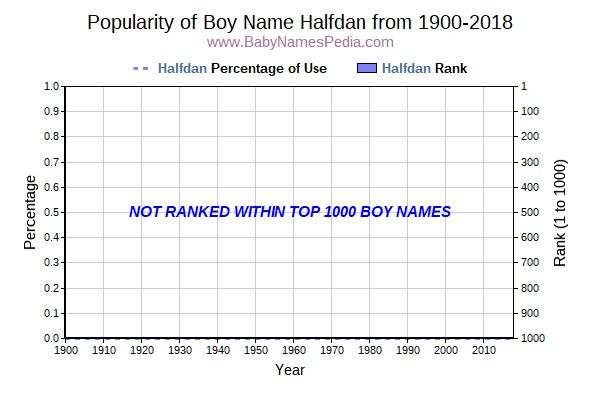 Popularity Trend  for Halfdan  from 1900 to 2016