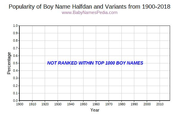 Variant Popularity Trend  for Halfdan  from 1900 to 2016