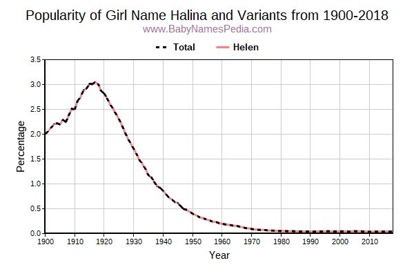 Variant Popularity Trend  for Halina  from 1900 to 2018