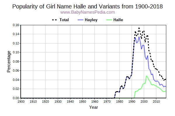 Variant Popularity Trend  for Halle  from 1900 to 2015