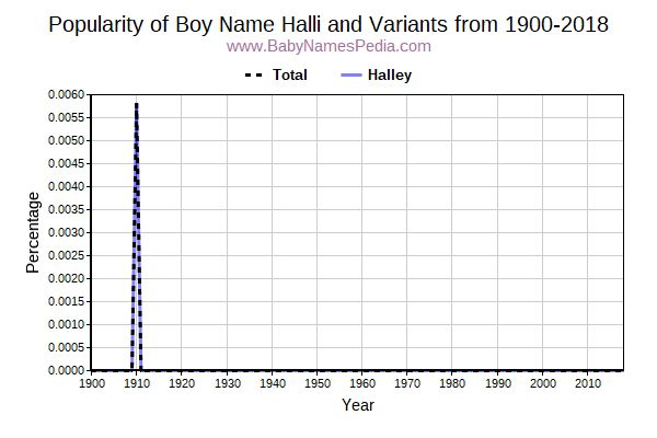 Variant Popularity Trend  for Halli  from 1900 to 2017