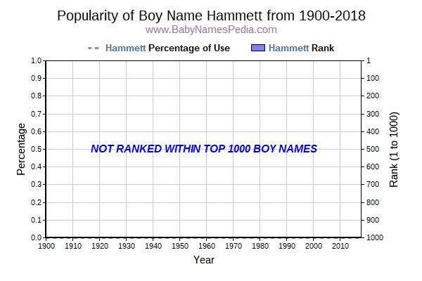 Popularity Trend  for Hammett  from 1900 to 2015